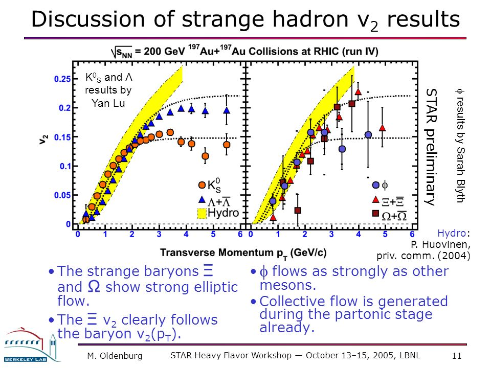 Discussion of strange hadron v2 results