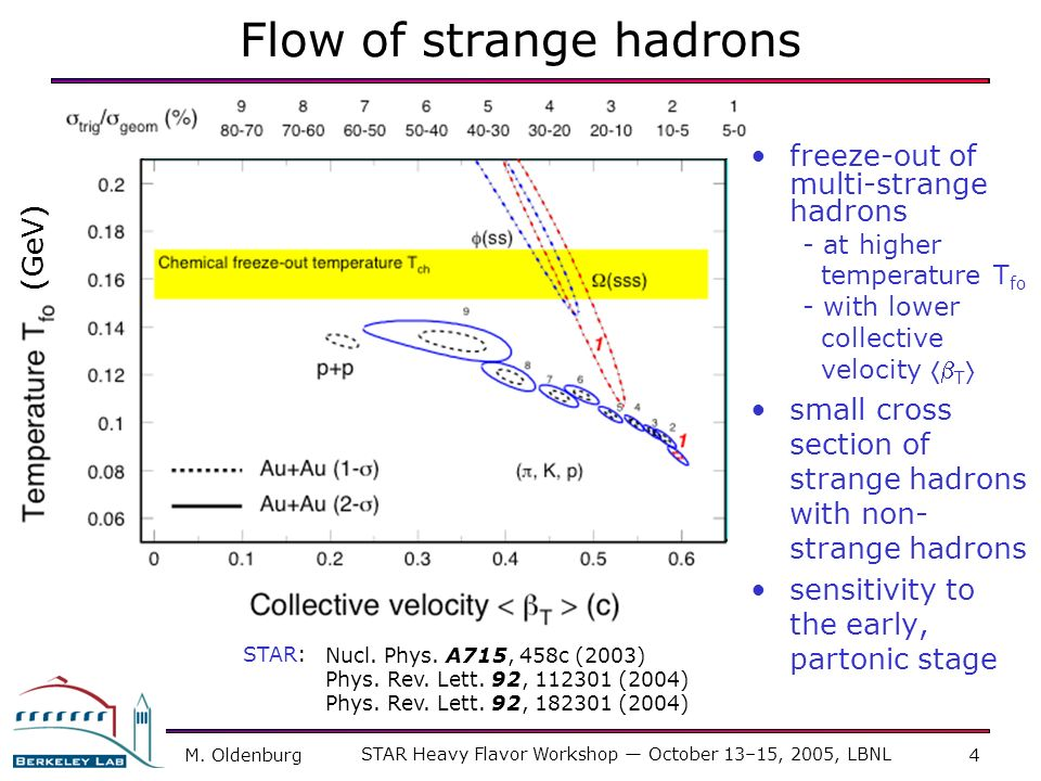 Flow of strange hadrons