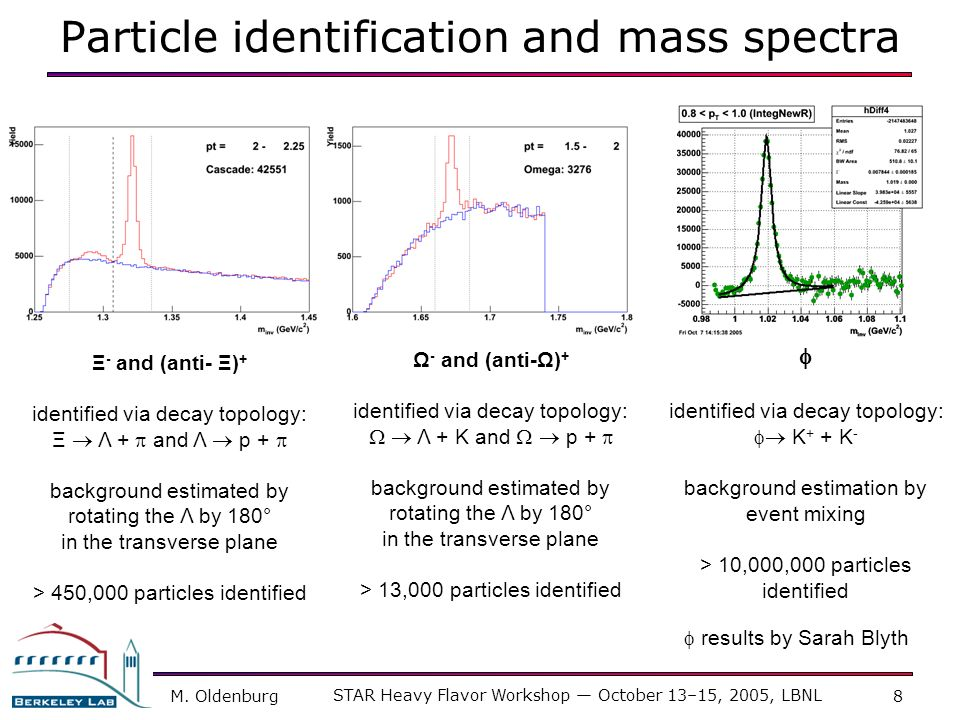 Particle identification and mass spectra