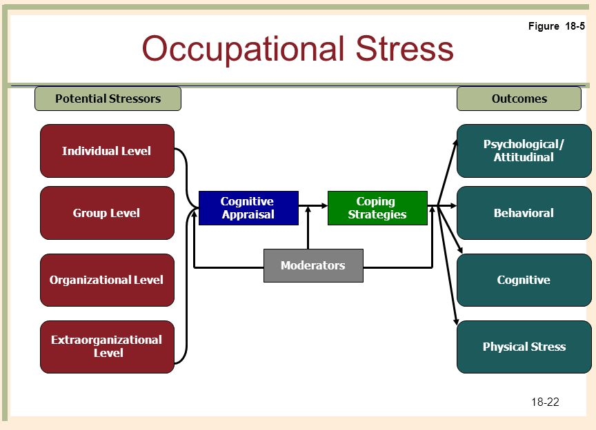 managing organization stress Companies need to help employees learn how to manage their stress at work preventative stress management is a corporate philosophy that is.