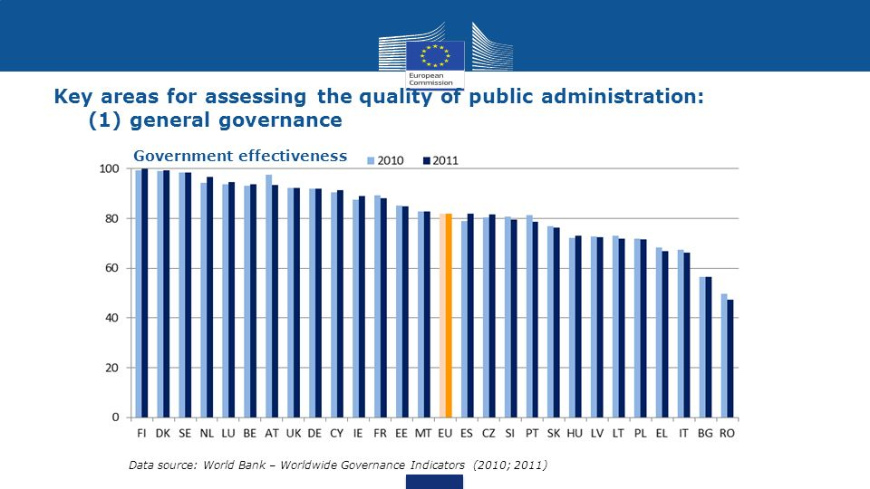 Key areas for assessing the quality of public administration: (1) general governance