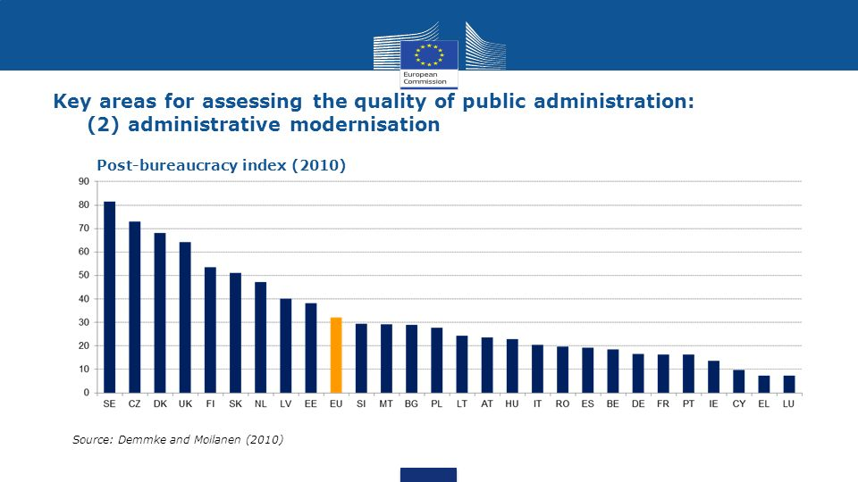 Key areas for assessing the quality of public administration: (2) administrative modernisation