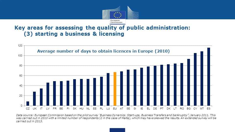 Key areas for assessing the quality of public administration: (3) starting a business & licensing