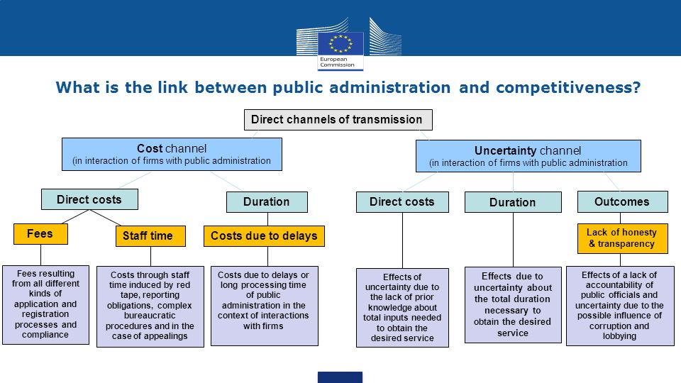 What is the link between public administration and competitiveness