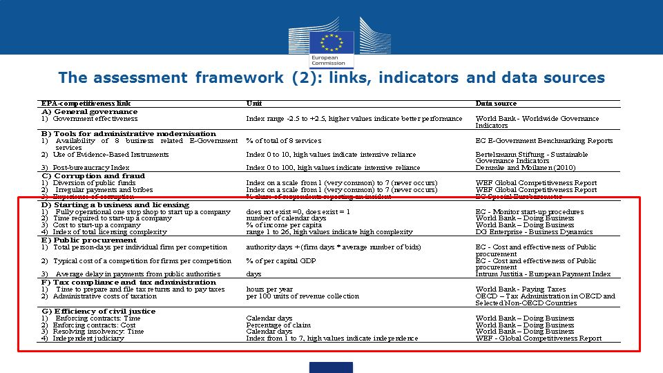 The assessment framework (2): links, indicators and data sources