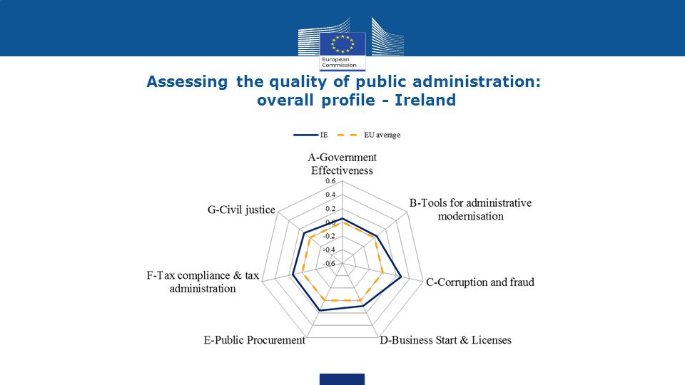 Assessing the quality of public administration: overall profile - Ireland