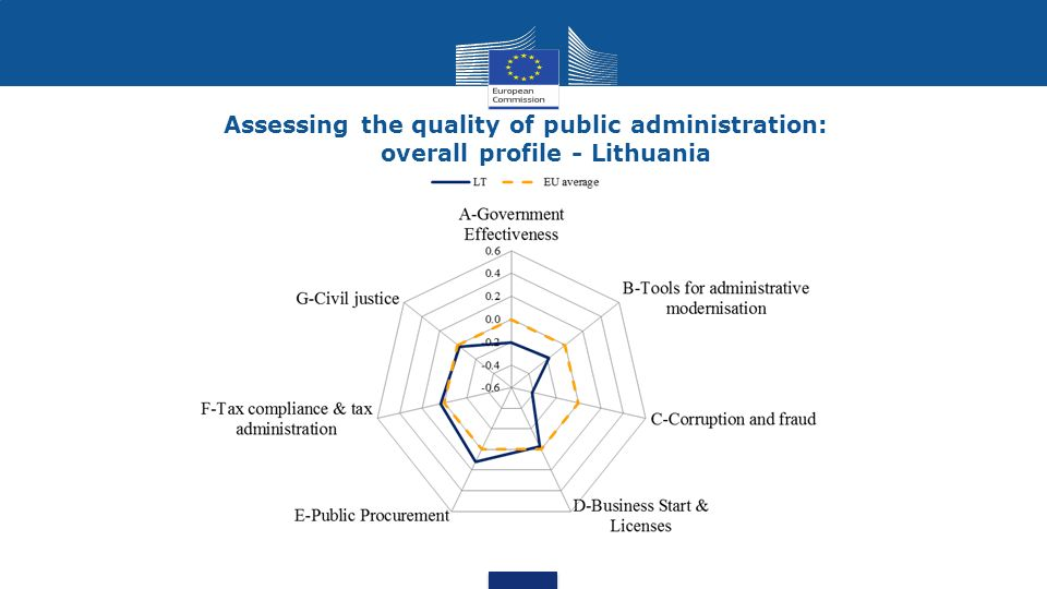 Assessing the quality of public administration: overall profile - Lithuania