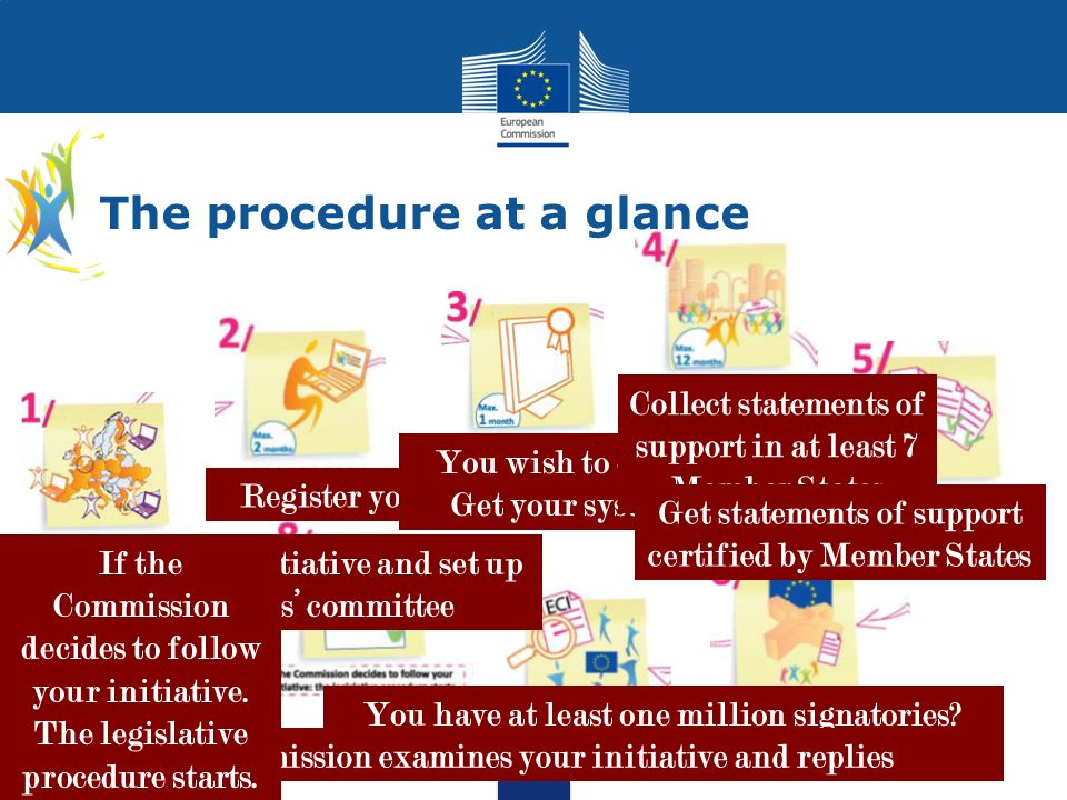 The procedure at a glance