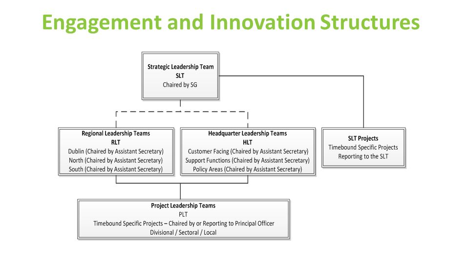 Engagement and Innovation Structures