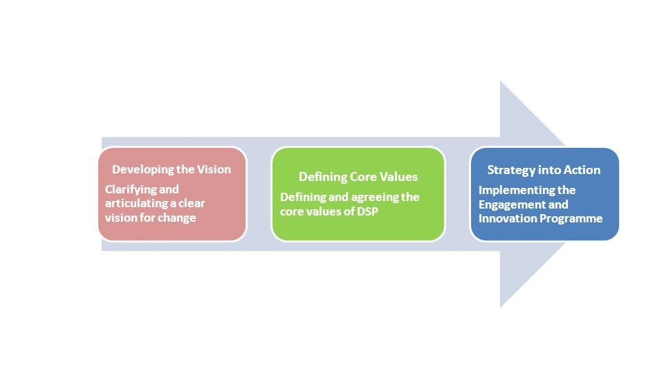 Defining Core Values Strategy into Action