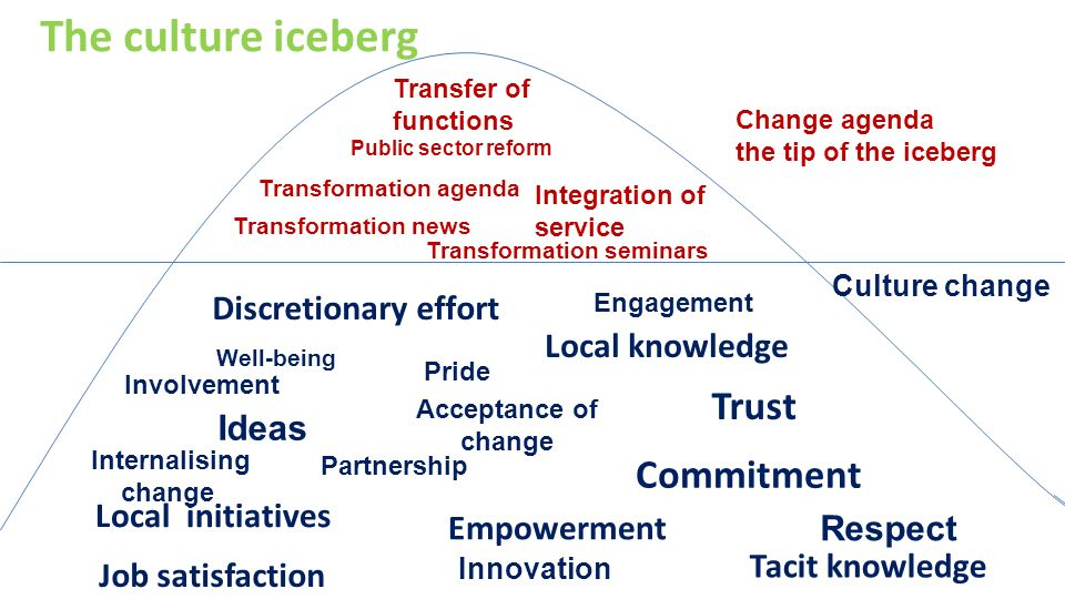 The culture iceberg Trust Commitment Discretionary effort