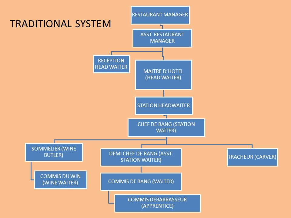 organizational chart of system analysis and design A structure chart is a design tool that pictorially in the system is decided and analysis of transaction structure charts show the.