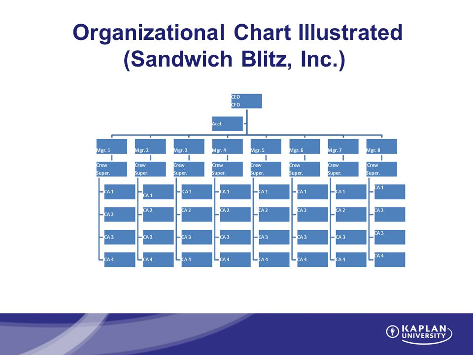 the sandwich blitz inc case Unit 8 assignment amy wood kaplan university after reading the scenario for  sandwich blitz management team and find out that one of their restaurants they.