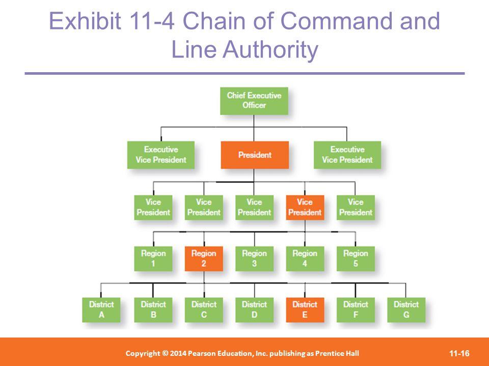 chain of command in google organization