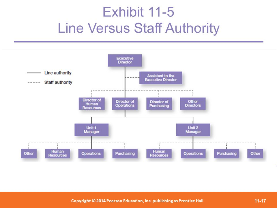 Exhibit 11-5 Line Versus Staff Authority