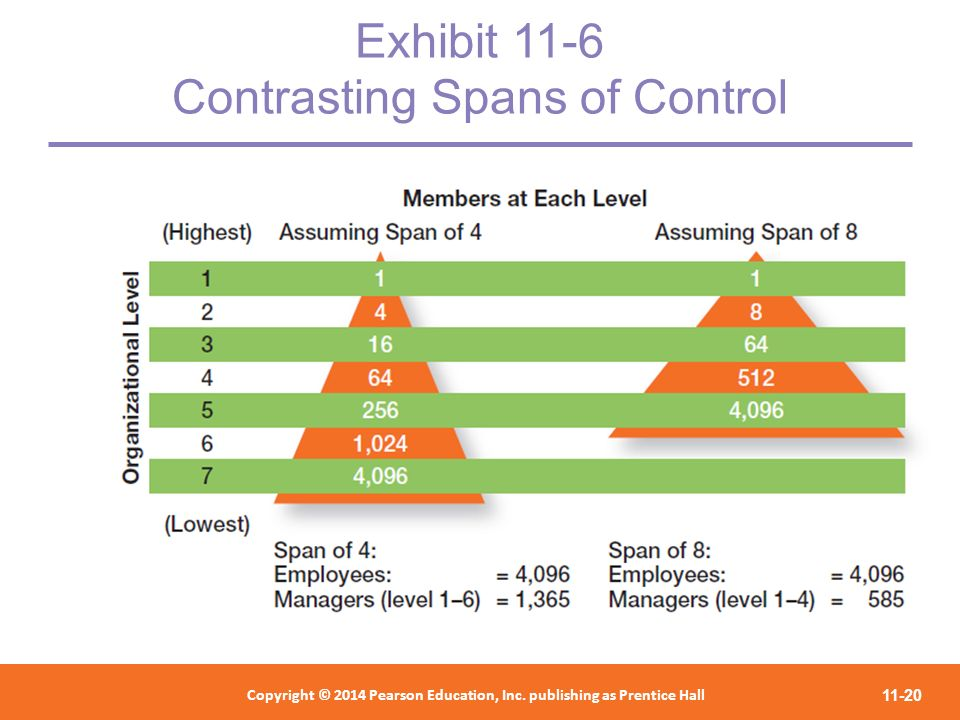 Exhibit 11-6 Contrasting Spans of Control