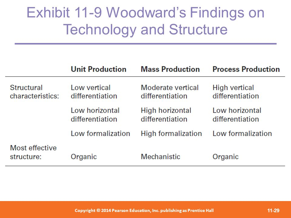 Exhibit 11-9 Woodward's Findings on Technology and Structure