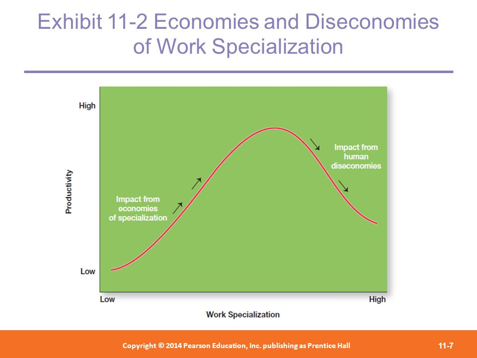 Exhibit 11-2 Economies and Diseconomies of Work Specialization