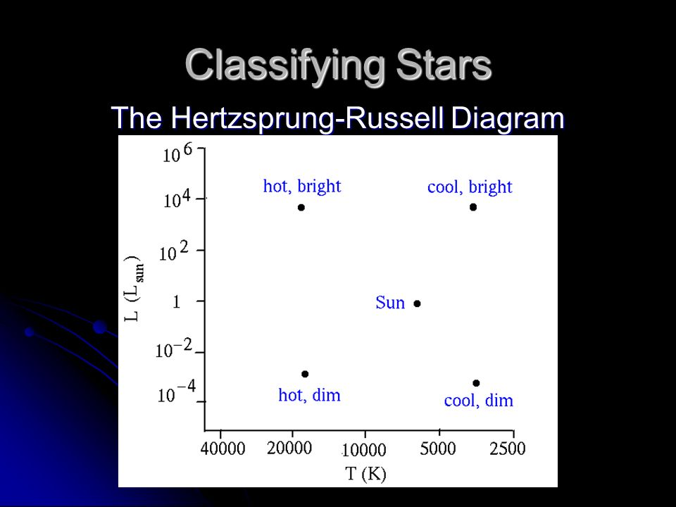 Earth science notes stars and galaxies ppt download the hertzsprung russell diagram ccuart Choice Image