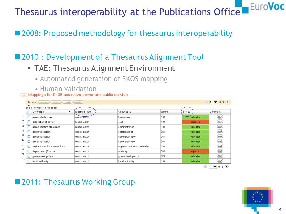 Thesaurus interoperability at the Publications Office
