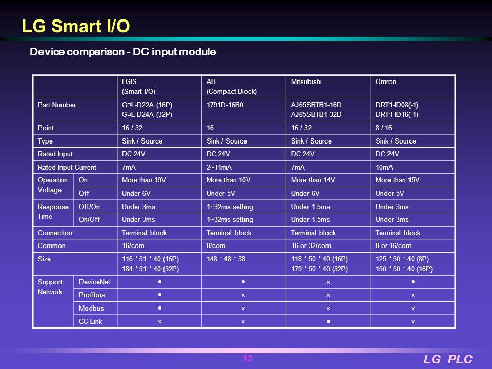 LG Smart I/O Device comparison - DC input module LGIS (Smart I/O) AB