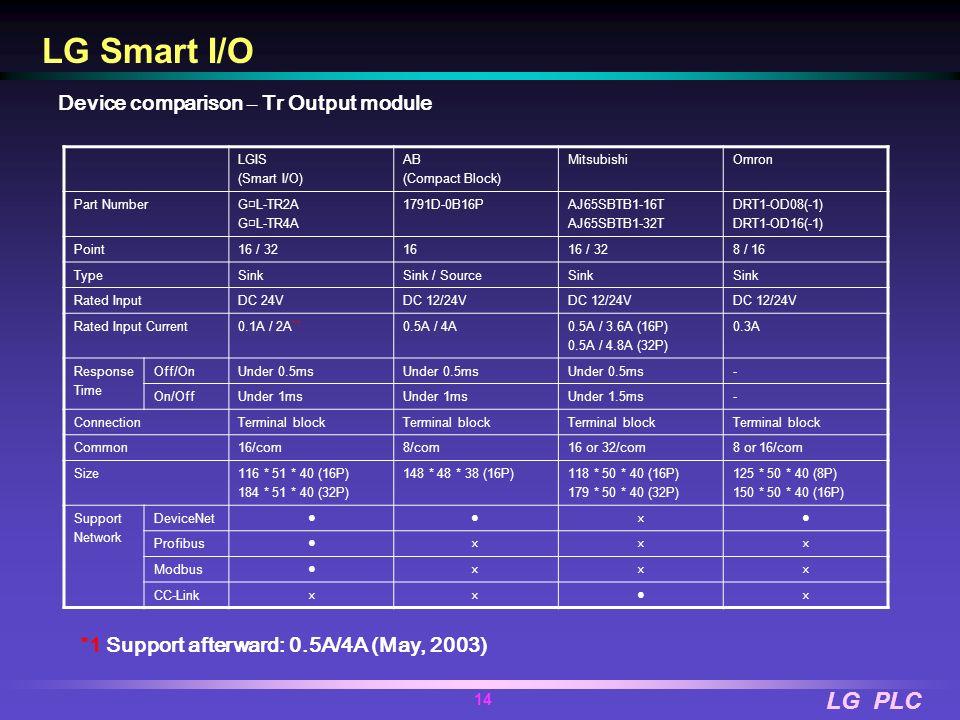 LG Smart I/O Device comparison – Tr Output module