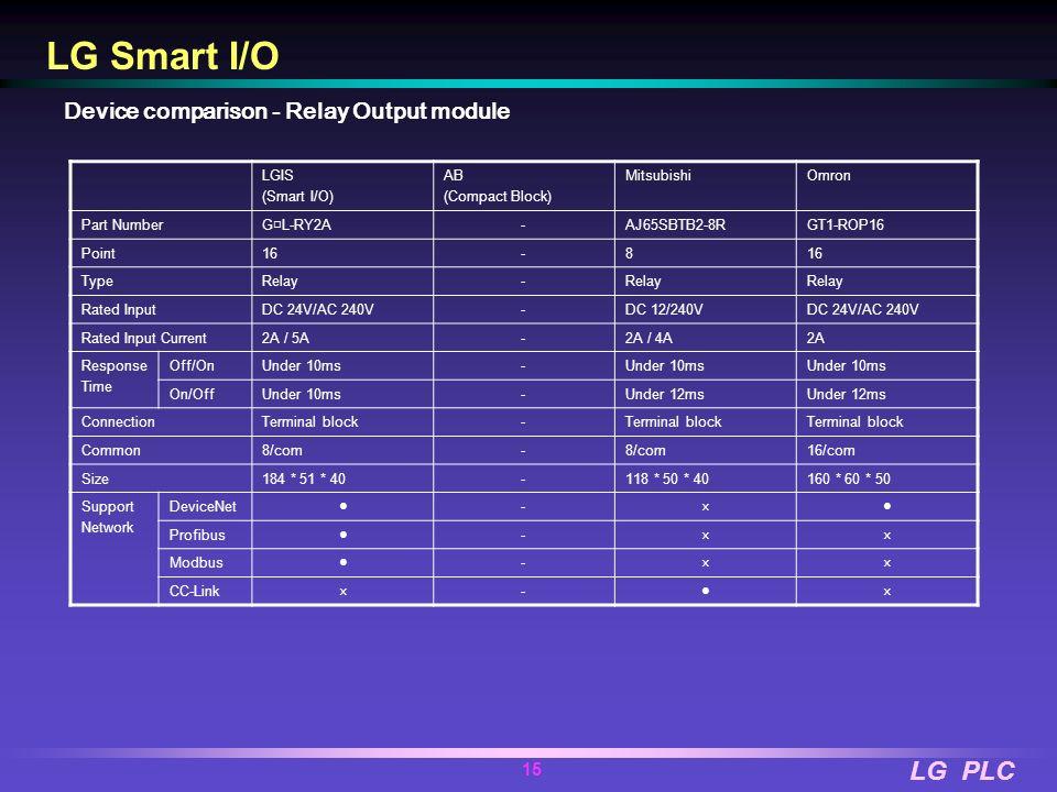 LG Smart I/O Device comparison - Relay Output module LGIS (Smart I/O)