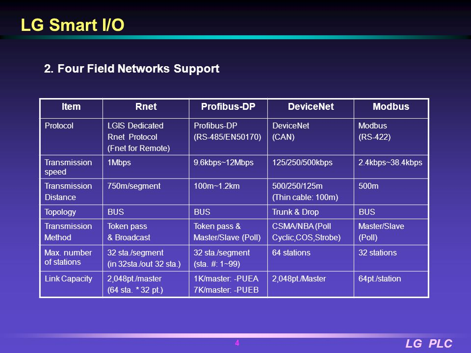 LG Smart I/O 2. Four Field Networks Support Item Rnet Profibus-DP