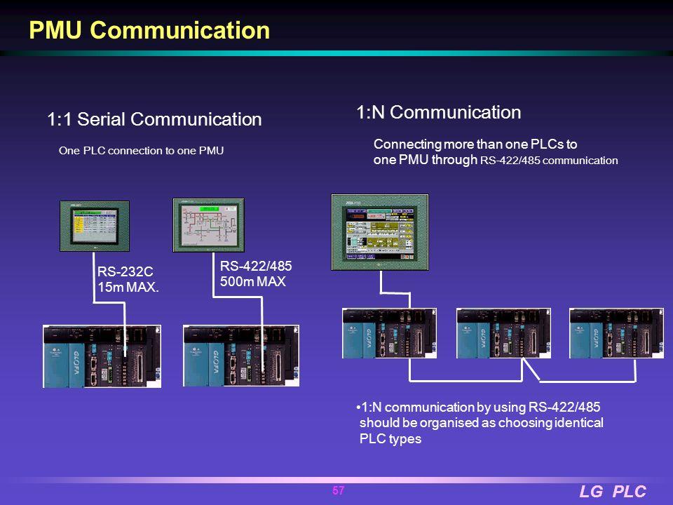 PMU Communication 1:N Communication 1:1 Serial Communication