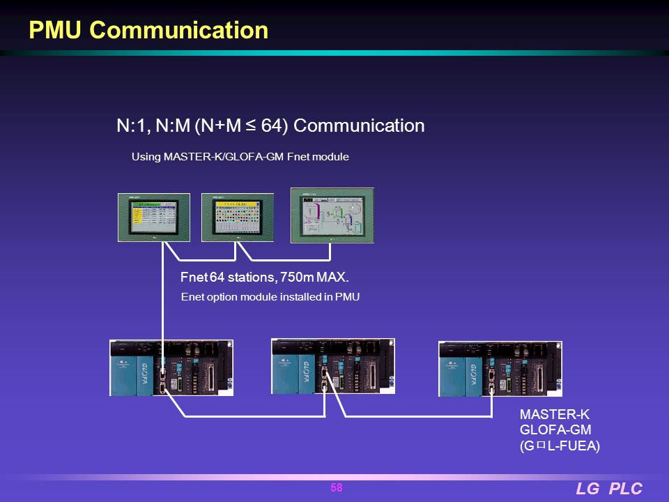 PMU Communication N:1, N:M (N+M ≤ 64) Communication