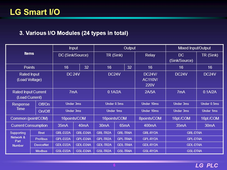LG Smart I/O 3. Various I/O Modules (24 types in total) Items Input