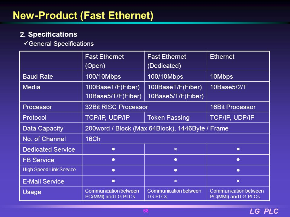 New-Product (Fast Ethernet)