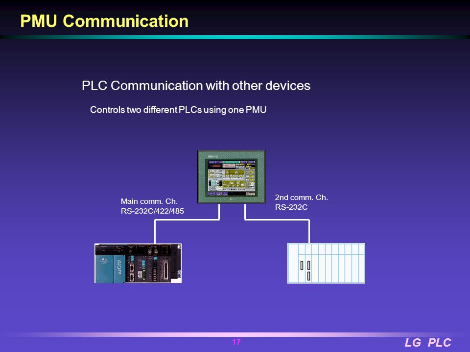 PMU Communication PLC Communication with other devices