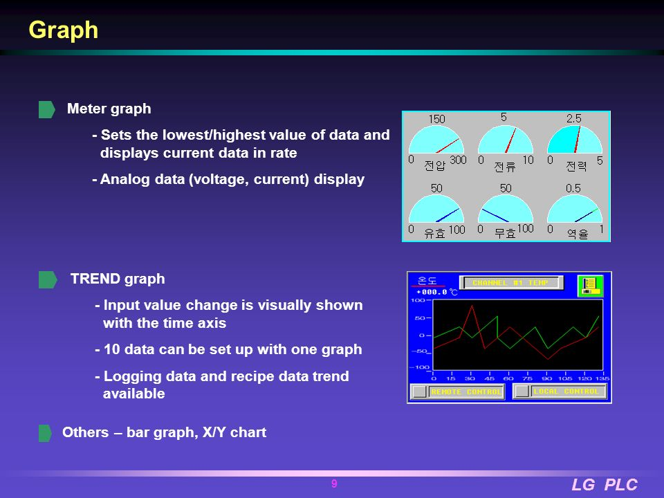 Graph Meter graph. - Sets the lowest/highest value of data and displays current data in rate. - Analog data (voltage, current) display.