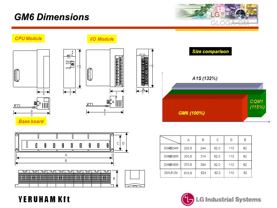 GM6 Dimensions Y E R U H A M K f t LG GLOGA-GM CPU Module I/O Module