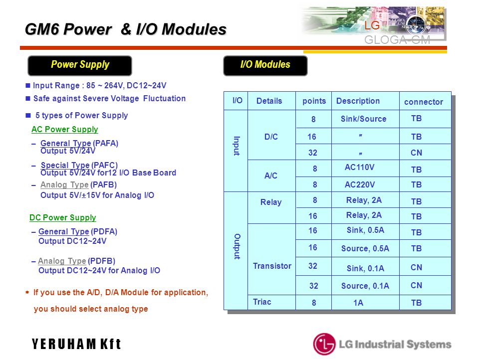 GM6 Power & I/O Modules Y E R U H A M K f t LG GLOGA-GM Power Supply