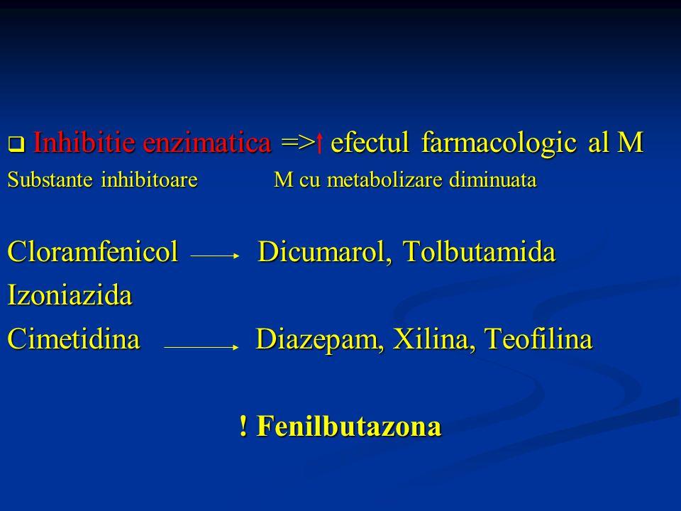 Inhibitie enzimatica => efectul farmacologic al M