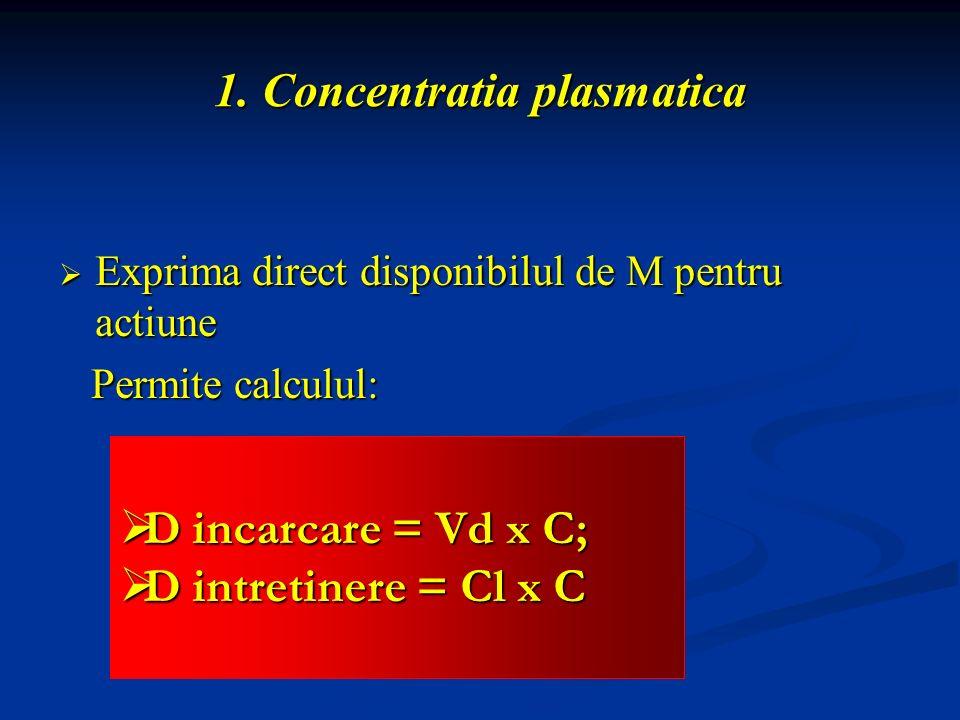 1. Concentratia plasmatica