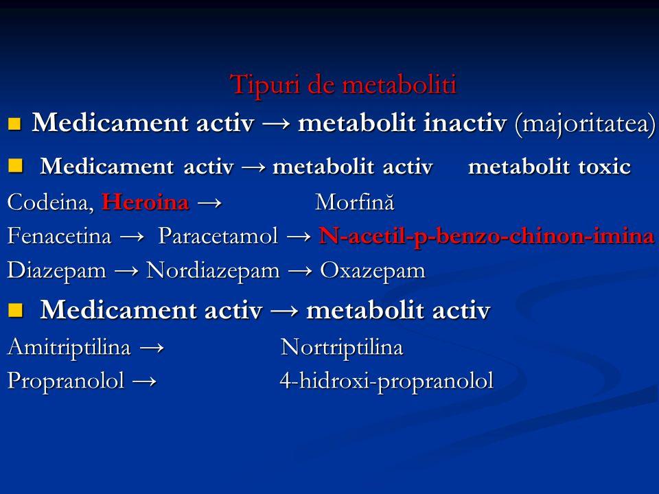 Medicament activ → metabolit activ metabolit toxic