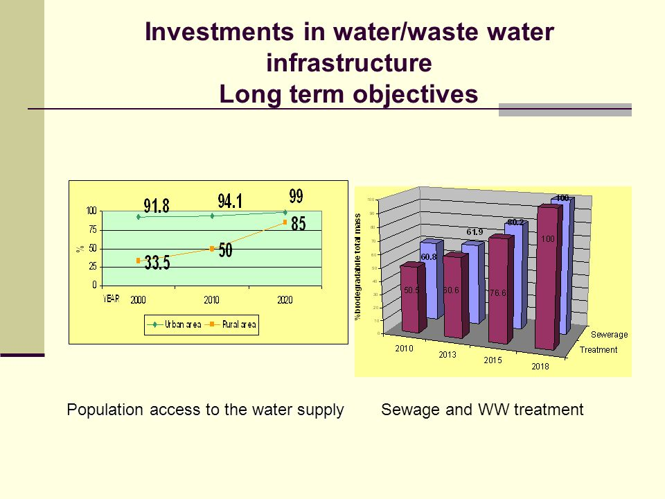 Investments in water/waste water infrastructure Long term objectives