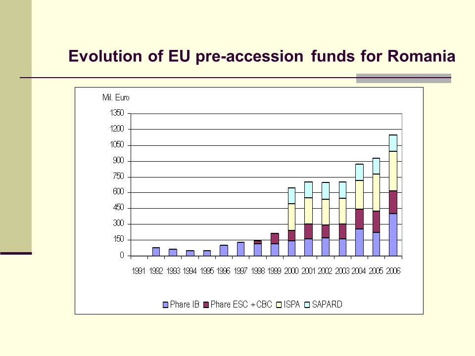 Evolution of EU pre-accession funds for Romania