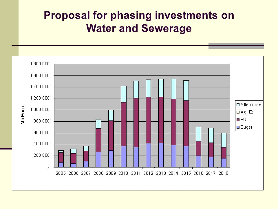 Proposal for phasing investments on Water and Sewerage