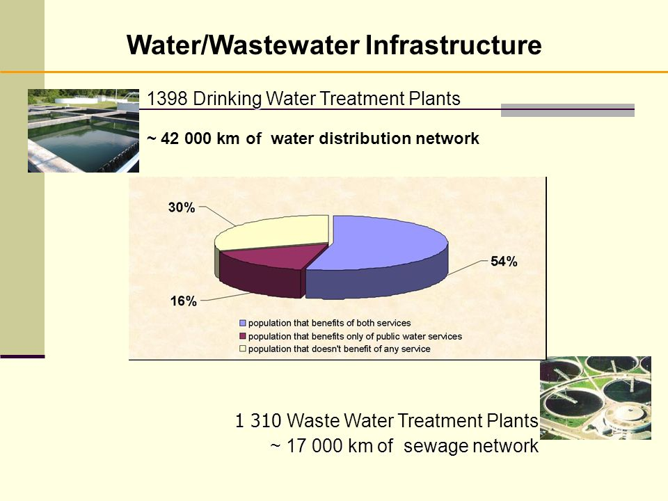 Water/Wastewater Infrastructure