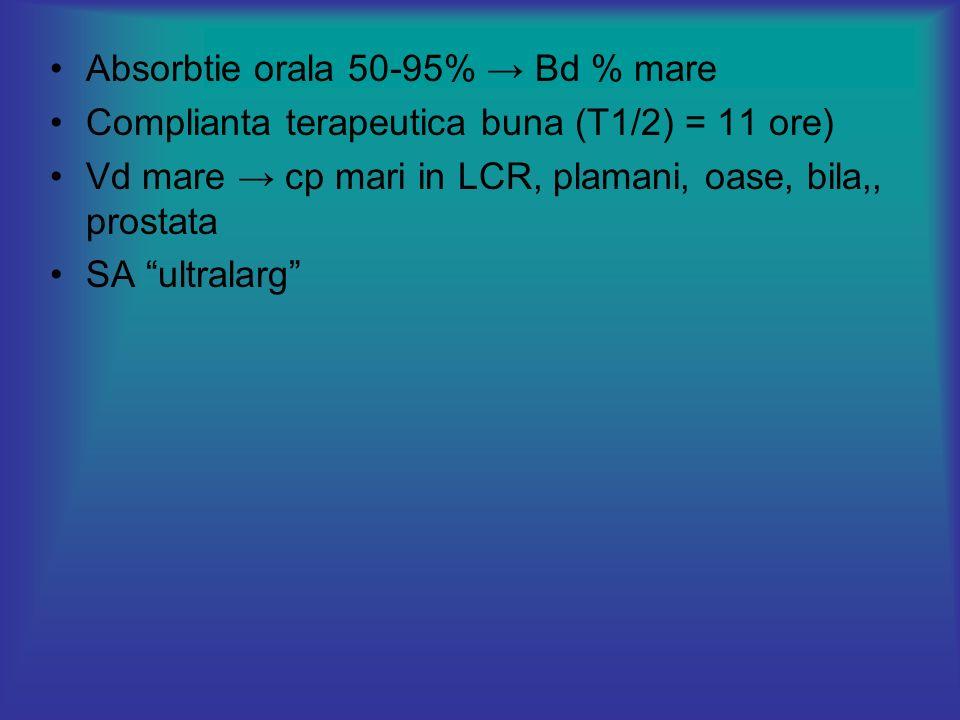 Absorbtie orala 50-95% → Bd % mare