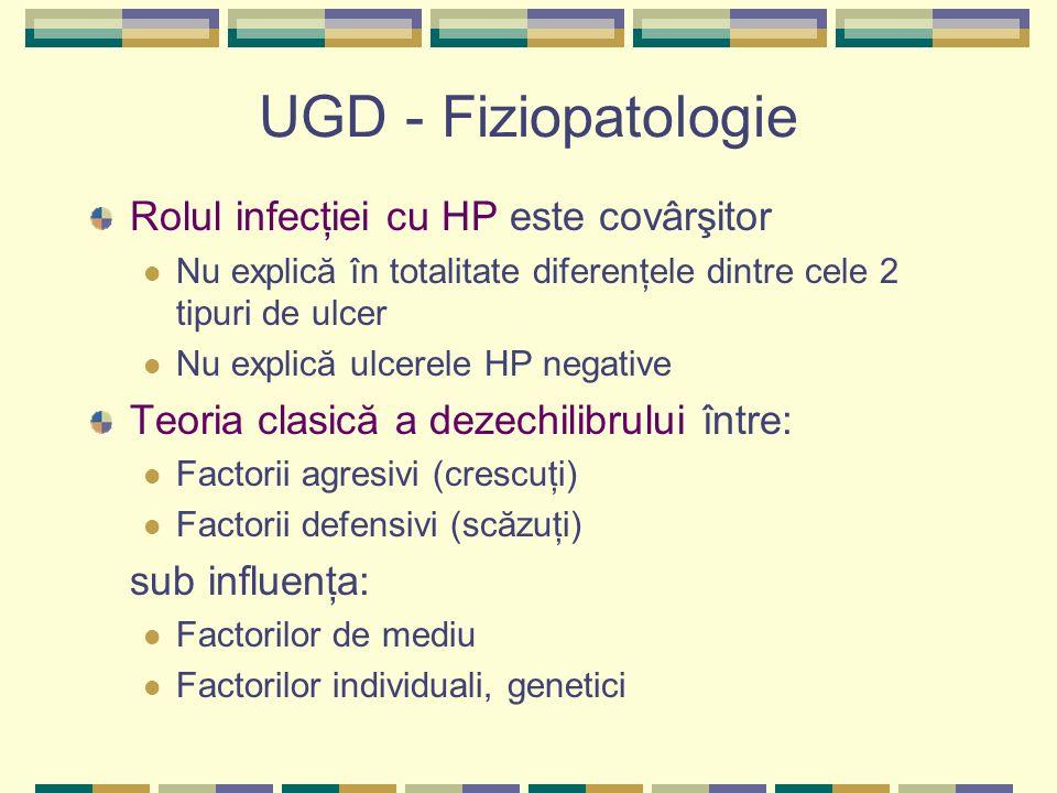 UGD - Fiziopatologie Rolul infecţiei cu HP este covârşitor