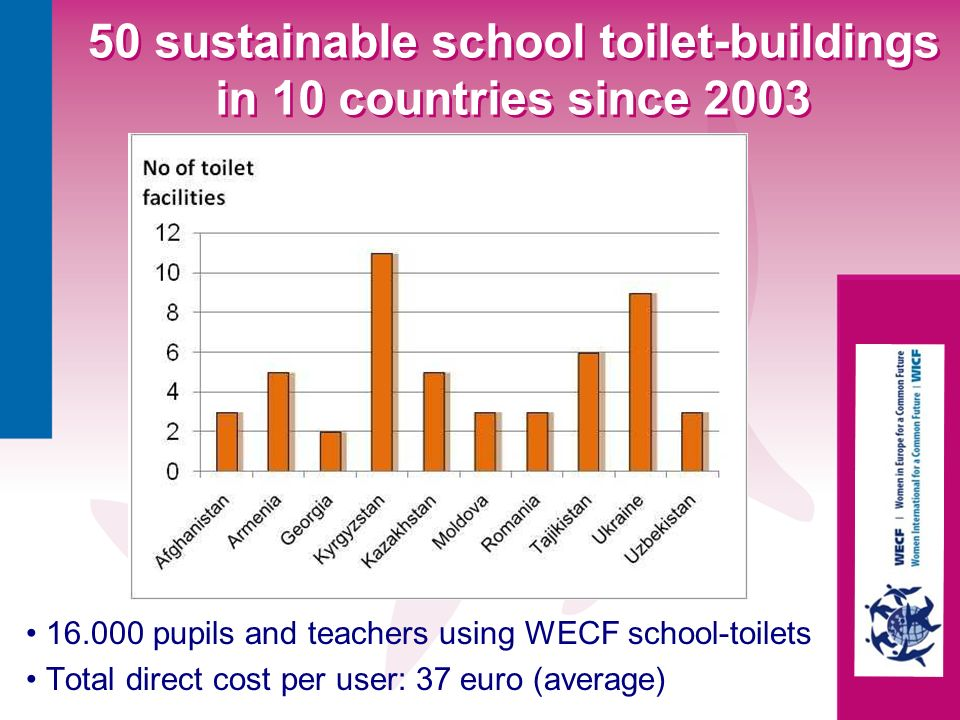 50 sustainable school toilet-buildings in 10 countries since 2003