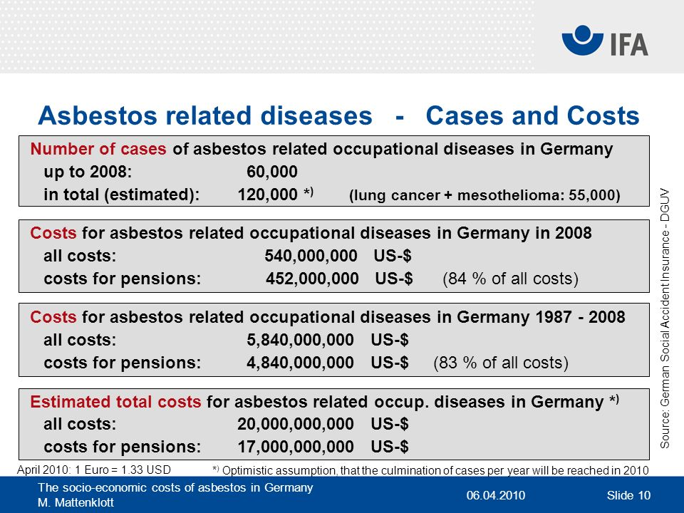 Asbestos related diseases - Cases and Costs