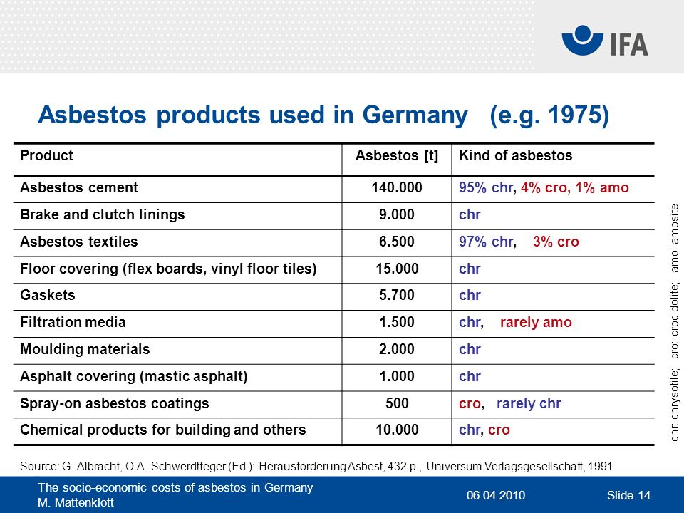 Asbestos products used in Germany (e.g. 1975)