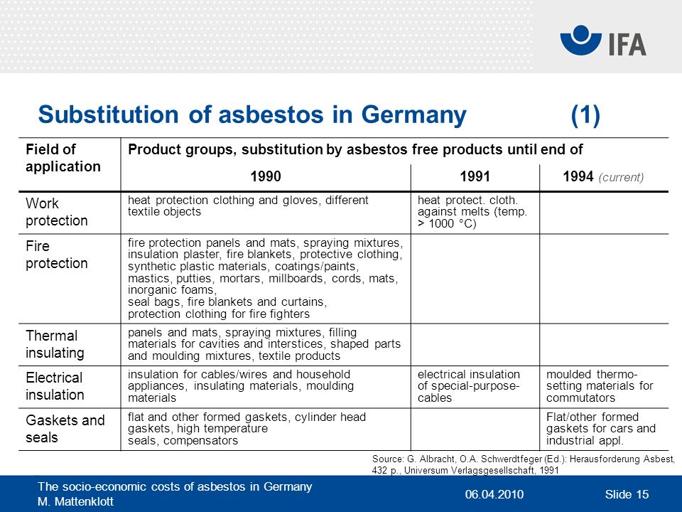 Substitution of asbestos in Germany (1)