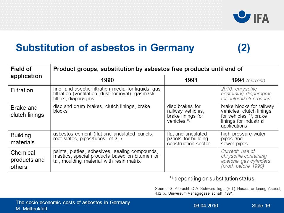 Substitution of asbestos in Germany (2)